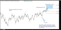 Trade Selection Process using Elliott Wave Theory #elliottwave #trading
