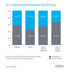 mobile penetration in the us | US Smartphone penetration | Mobile Commerce & Payment
