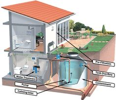 "Acquire wonderful pointers on ""rainwater harvesting architecture"". They are actually accessible for you on our web site. Water Collection System, Rainwater Harvesting System, Water From Air, Rain Barrel, Water Storage, Earthship, Sustainable Living, House Plans, House Design"