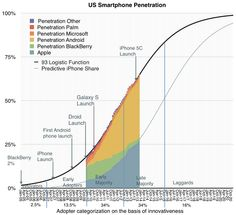 Disruptive Technology - Always Underestimated - FI Fighter Apple Launch, Disruptive Technology, Machine Learning, Renewable Energy, Screen Shot, Smartphone, Product Launch, Iphone