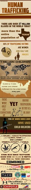 Human Trafficking Infograph. Spread the word.