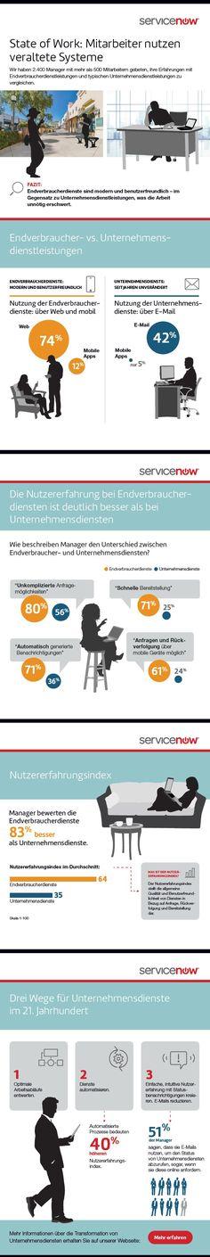infografik servicenow service unternehmen endverbraucher