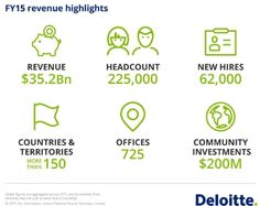 22)Deloitte's services are expansive – audit, financial advisory, human capital, legal, operations, risk, strategy, tax, and technology; the proposal shows they will be addressing business model transformation and service operations, the other concern brought up during town hall meetings.