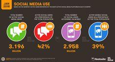 2017 yılı sosyal medya istatistikleri verilerine göre dünyada 3.02 milyar sosyal medya kullanıcısı bulunmaktaydı. 2018 sosyal medya istatistiklerinde bu sayı 3.2 milyara ulaşmış durumda. Dünya genelinin %42'si sosyal medya kullanıcı ve mobil sosyal medya kullanıcı sayıları ise 2.9 milyara ulaşmış durumdadır.