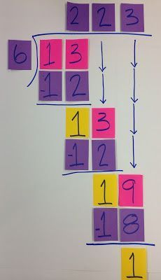 Middle School OCD: Throwdown Linky - Post It Note Division. Maybe we should try this Teske Goldsworthy Teske Goldsworthy Baum Teaching Division, Math Division, Teaching Math, Math Teacher, Division For Kids, Division Algorithm, Teaching Career, Math Strategies, Math Resources