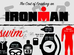 Completing an IRONMAN costs more than just the registration fee. Know what to expect and how to save money.