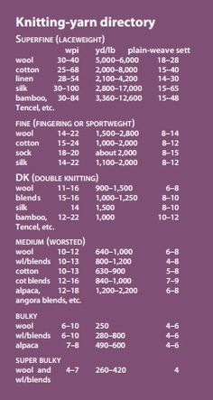 Want to weave with knitting yarns? This guide will help translate between knitting-speak and weaving-speak!