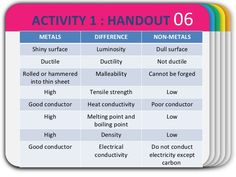 WINTER Template 06 ACTIVITY 1 : HANDOUT METALS DIFFERENCE NON-METALS Shiny surface Luminosity Dull surface Ductile Ductili...