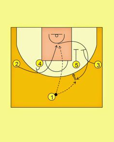Pick'n'Roll. Resources for basketball coaches.: Indiana Pacers 1-4 Offense
