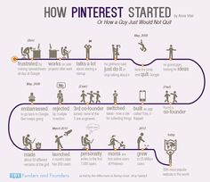 #Pinterest - These Posters Will Show You How Famous Start-Ups Were Conceived