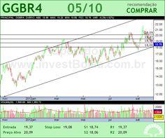 GERDAU - GGBR4 - 05/10/2012 #GGBR4 #analises #bovespa