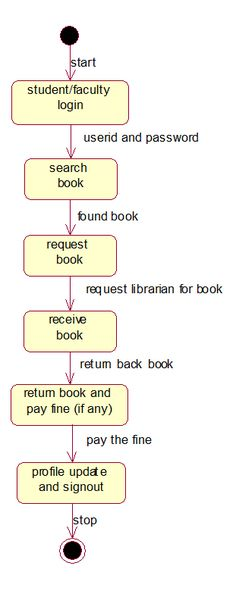Contains UML diagrams for library management system like class diagram, use case diagram, component diagram, deployment diagram, and more. State Diagram, Class Diagram, Component Diagram, Library Bulletin Boards, Use Case, Homework, Charts, Flow, Desktop