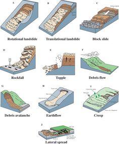Diagram shows rotational landslide, translational landslide, block slide, rockfall, topple, debris flow, debris avalanche, earthflow, creep and lateral spread types of landslides.