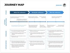 """[Free Template] Journey Map (Conference Attendee) designed by Geunbae """"GB"""" Lee. Connect with them on Dribbble; Digital Customer Journey, Customer Journey Mapping, Customer Experience, Experience Map, Process Map, Design Process, Connection Network, Ios Design, Dashboard Design"""