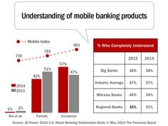 Mobile Banking Satisfaction Drops As Digital Expectations Rise #Banking #Technology