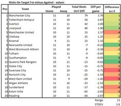 09.01.13 - Room at the top: experimental Premier League tables | Stats Analysis