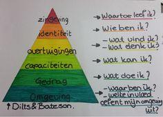 Dilts &Bateson - Beschrijft het menselijk gedrag in de vorm van 6 hiërarchische niveaus - 1e niveau --> omgeving - Hoogste niveau zingeving - Diverse coachingsvragen o Passie onder woorden brengen o Handleiding/leidraad