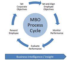 مدیریت بر مبنای هدف - MBO