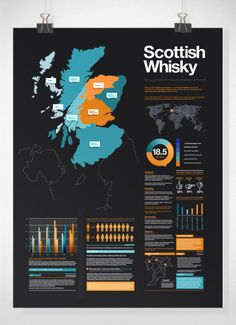 Scotch Whisky statistics