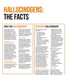 Hallucinogens (LSD, mushrooms) Drug Facts   Your Room. Get  the facts on hallucinogens – the short and long term effects on your body and life, interaction with other drugs, hallucinogen use during pregnancy, tolerance and dependence, withdrawal, driving, the law (in NSW) and telephone numbers for services in every state in Australia. #knowyourdrugfacts