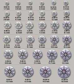 actual size of a 10 carat diamond   diamond size chart