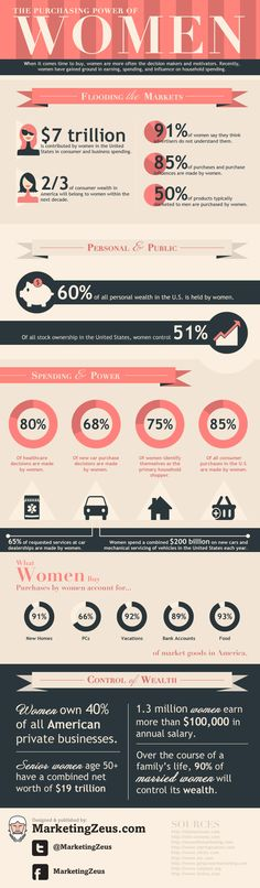 Infographic : Women Control The Money In America