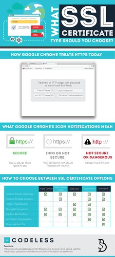 What Type of SSL Certificate Does Your Website Need? | SEJ