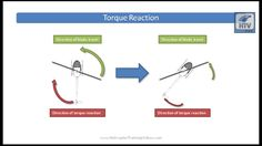 Torque Reaction in Helicopters - a video on Helicopter Torque by Helicopter Training Videos.