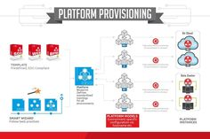 Create Infographic for Software Start-up showing how to automate Provisioning of…