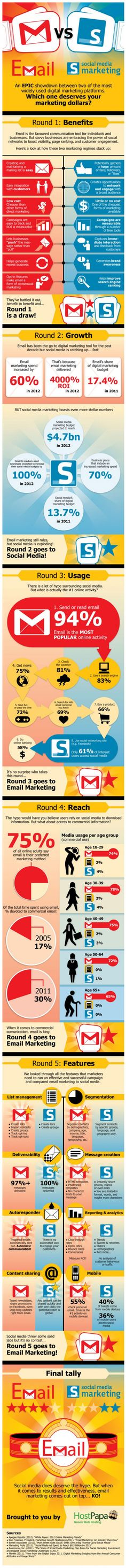 Social Media Infographic: An epic showdown between two of the most widely used digital marketing platforms. Which one deserves your marketing dollars? Spoiler Alert: Email Marketing Knocks Out Social Media in 5 Rounds Inbound Marketing, Social Marketing, Marketing Digital, Marketing Mail, Marketing Direct, Marketing Online, Mobile Marketing, Marketing And Advertising, Business Marketing
