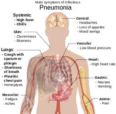 Mycoplasma pneumonia may occur in association with swelling of the lymph nodes in the neck, joint pain, or an middle ear infection.[11] Viral pneumonia presents more commonly with wheezing than does bacterial pneumonia