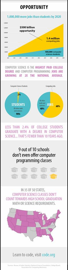 Promote Computer Science Education With Hour of Code - GeekMom #computing #infographic #coding