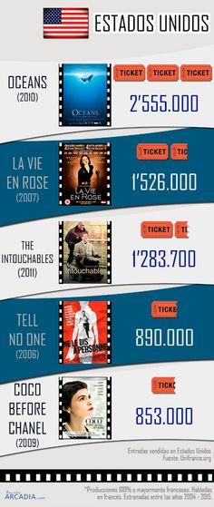 Las cinco películas en francés más taquilleras - RevistaArcadia.com