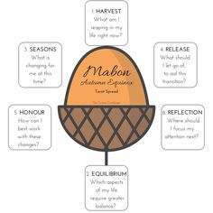It's almost Mabon (here in the UK, it falls on Friday 22nd September) - traditionally, this is 'mid-harvest' when many of the crops have al...