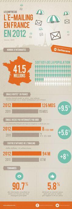 Infographie Mail en France