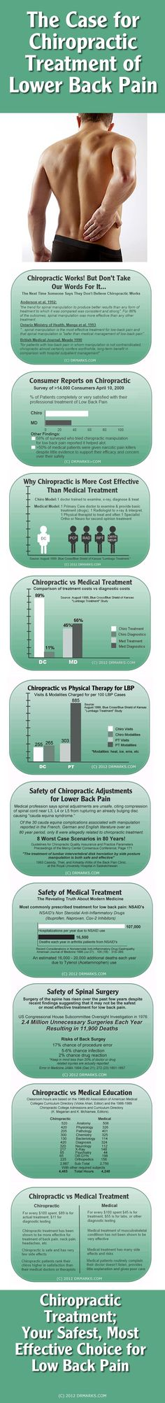 The Case for Chiropractic Treatment of Lower Back Pain - Infographic