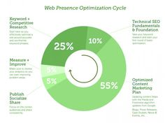 Web Presence Optimization Cycle - Infographic