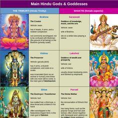 Main Hindu Gods and Goddesses