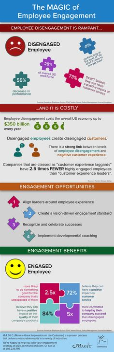 Accelerating Employee Engagement Infographic  Employee Engagement
