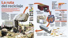 La ruta del reciclaje
