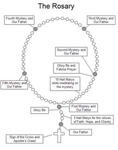 Rosary Prayers for Kids