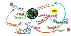 WHAT IS MIND MAPPING? When it comes to getting information in and out of your brain, mind mapping can be a very effective technique. For more details click HERE  Check Here. http://www.needava.com/what-is-mind-mapping/