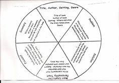 Pizza Venn Diagram Book Report Project: templates