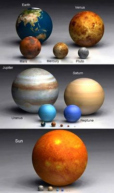 Our Solar System Picture showing size comparison between planets in our solar-system Solar System Size, Solar System Model, Our Solar System, Earth And Space Science, Earth From Space, Science For Kids, Space Planets, Space And Astronomy, Astronomy Facts