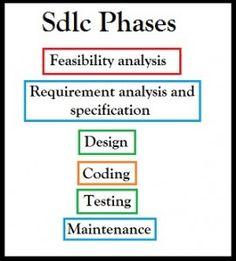 sdlc phases Image