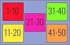 Groep 3 werkt aan het rekendoel: 'Getallen tot en met 50 tussen de goede tientallen zetten'. Ik heb een leuk spel gemaakt om het spelenderwijs te oefenen.