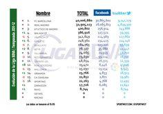 La evolución de la Liga BBVA en la temporada 2012/13