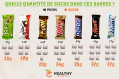 How much sugar in these bars? - Diet and Nutrition Nutrition Education, Nutrition Food List, Nutrition Quotes, Nutrition Month, Proper Nutrition, Nutrition Plans, Diet And Nutrition, Nutrition Classes, Meals