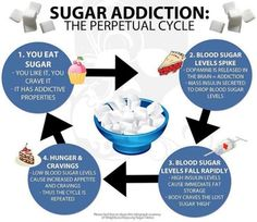 Tips on how to break the perpetual cycle of processed sugar addiction....michelejamison.com