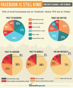 Small business - what social media?
